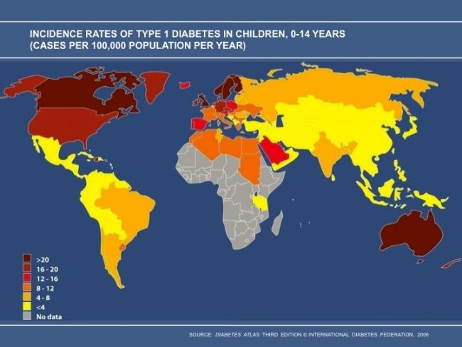 Çocuklarda ve ergenlerde en sık tip 1 diyabet görülmektedir. Tip 1 diyabet sıklığı dünya genelinde son 20 yılda ciddi bir artış göstermiştir. Tip 1 diyabetin dünyada en sık görüldüğü bölge İskandinav yarımadasıdır. Asya ülkelerinde görülme sıklığı daha düşüktür. Bir İskandinav ülkesi olan Finlandiya'da her yıl 100000 kişiden 37'si tip 1 diyabet geliştirmektedir. Bu oran Çin'de 100000'de 0.5'dir. Amerika Birleşik Devletleri'nde her 600 çocuktan biri tip 1 diyabet geliştirmekte ve her yıl yaklaşık 19000 çocuk tip 1 diyabet tanısı almaktadır. Hastalığın en sık görüldüğü dönem ergenlik dönemidir. Ancak ABD'de yapılan çalışmalarda bu hastalığın sıklığının ilk 5 yaşta da hızla arttığı gözlemlenmiştir.  Türkiye'deki duruma bakıldığında, ülkemizdeki çocuk ve ergenlerde tip 1 diyabet sıklığı ile ilgili veriler ilk kez yakın zamanda tamamlanmış olan 'Türkiye'de çocuklarda diyabet sıklığı' isimli çalışma ile ortaya konmuştur. Yürütmüş olduğumuz bu çalışma ile son 3 yıldaki veriler incelendiğinde, ülkemizdeki diyabetli çocuk sayısının 17175 olduğu tesbit edilmiştir. Her yıl yaklaşık 2500 çocuk tip 1 diyabet tanısı almaktadır. Her 1250 çocuktan biri tip 1 diyabete yakalanmaktadır. Ülkemizde her yıl 100000 kişiden yaklaşık 11'i tip 1 diyabet geliştirmektedir. Hastalığın en sık görüldüğü dönem, tüm dünyada olduğu gibi ülkemizde de, 10-14 yaş aralığı, yani ergenlik dönemidir. Cinsiyet yönünden hastalığa yakalanma riski açısından ciddi bir fark  bulunmamaktadır. Tip 1 diyabetin ülkemizde en sık görüldüğü şehirler Tunceli, Artvin ve Kırıkkale'dir. Hastalık, Doğu ve Güneydoğu Anadolu Bölgeleri'nde diğer bölgelere göre daha az görülmektedir. Hastalığın en sık görüldüğü bölgeler ise Karadeniz ve İç Anadolu Bölgeleri'dir.    Sonuç olarak; Asya ve Avrupa arasında bir köprü olan ülkemizde, çocuk ve ergenler arasındaki diyabet sıklığı, Avrupa ülkelerinden daha düşük, Asya ülkelerinden ise daha yüksektir. Yapmış olduğumuz bu çalışma ile çocuklarda ve ergenlerde tip 1 diyabet sıklığı ile ilgi